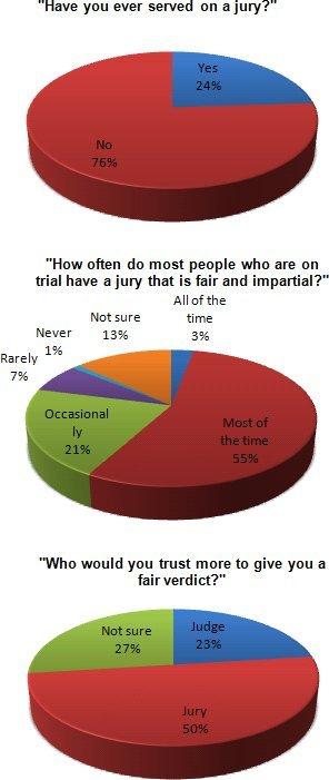 American Jury Attitudes